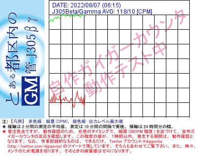 Graph of CPM with mu hand-made GM counter